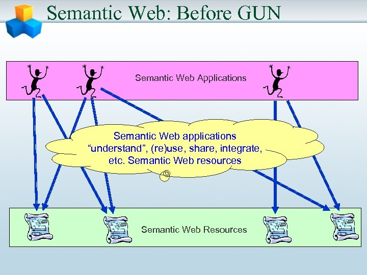 "Semantic Web: Before GUN Semantic Web Applications Semantic Web applications ""understand"", (re)use, share, integrate,"