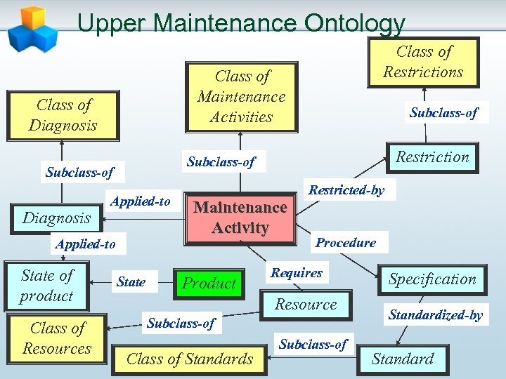 Upper Maintenance Ontology Class of Maintenance Activities Class of Diagnosis Applied-to State of product