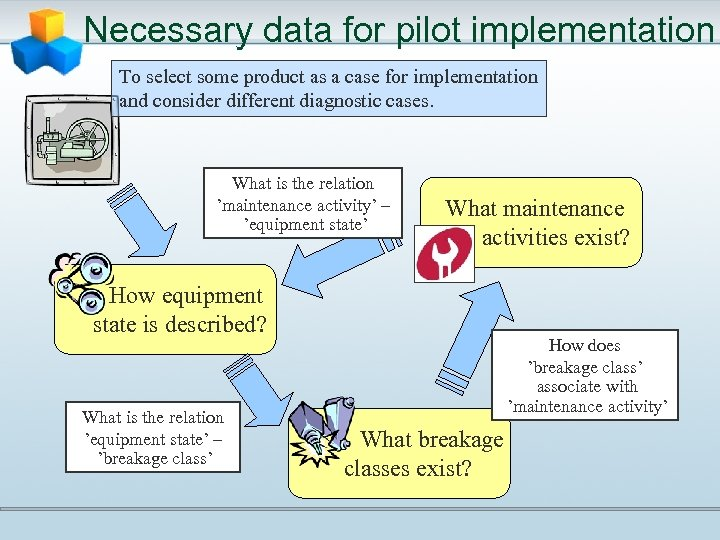 Necessary data for pilot implementation To select some product as a case for implementation