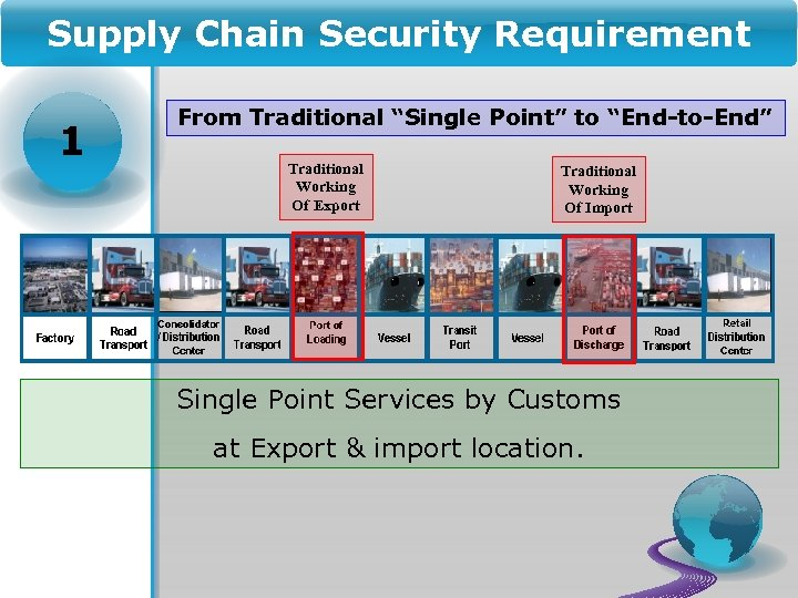 """Supply Chain Security Requirement 1 From Traditional """"Single Point"""" to """"End-to-End"""" Traditional Working Of"""