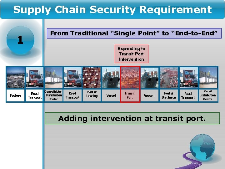 """Supply Chain Security Requirement 1 From Traditional """"Single Point"""" to """"End-to-End"""" Expanding to Transit"""