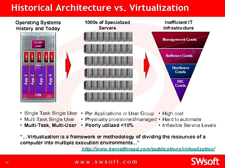Historical Architecture vs. Virtualization Operating Systems History and Today 1000 s of Specialized Servers