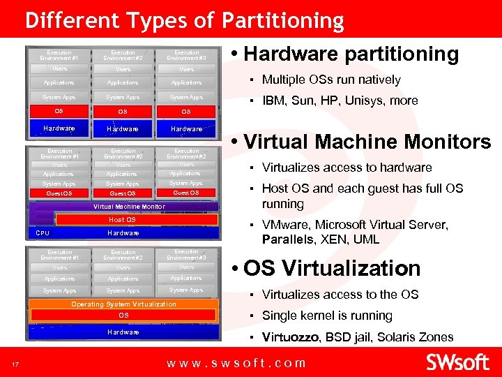 Different Types of Partitioning • Hardware partitioning Execution Environment #1 Execution Environment #2 Execution