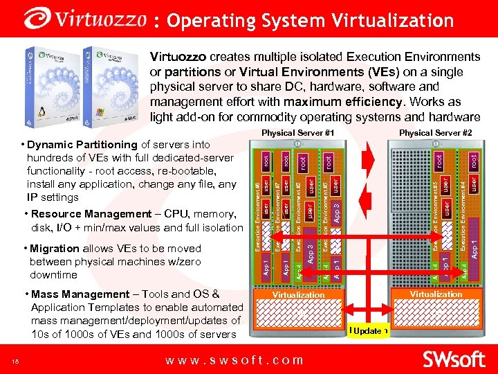 : Operating System Virtualization Virtuozzo creates multiple isolated Execution Environments or partitions or Virtual