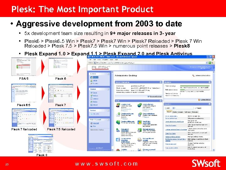Plesk: The Most Important Product • Aggressive development from 2003 to date ▪ 5