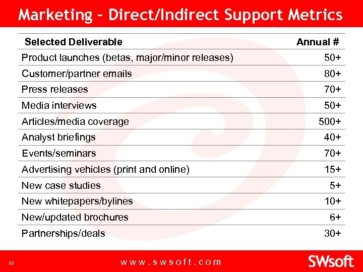 Marketing – Direct/Indirect Support Metrics Selected Deliverable Annual # Product launches (betas, major/minor releases)