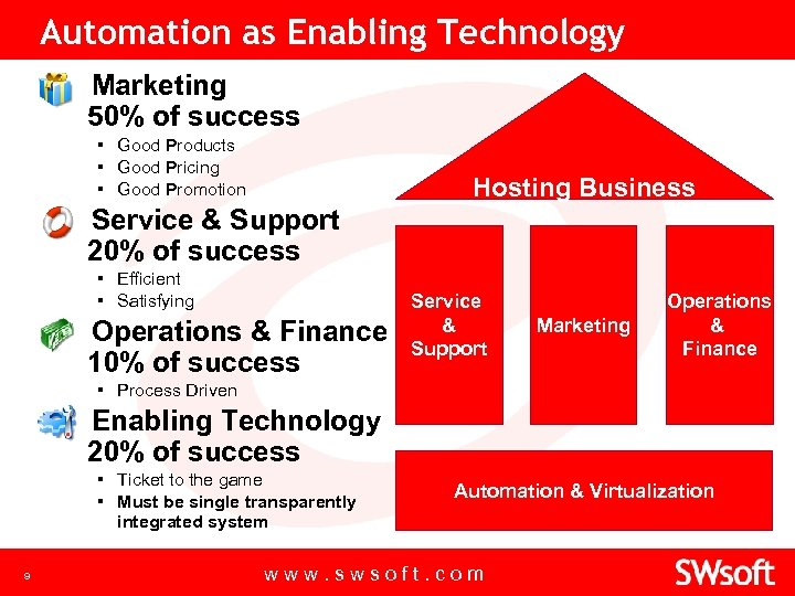 Automation as Enabling Technology Marketing 50% of success ▪ Good Products ▪ Good Pricing