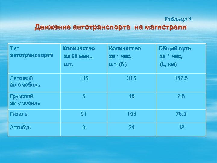 Таблица 1. Движение автотранспорта на магистрали Тип автотранспорта Количество за 20 мин. , шт.