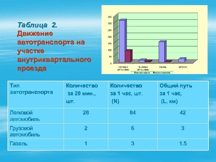 Таблица 2. Движение автотранспорта на участке внутриквартального проезда Тип автотранспорта Количество за 20 мин.