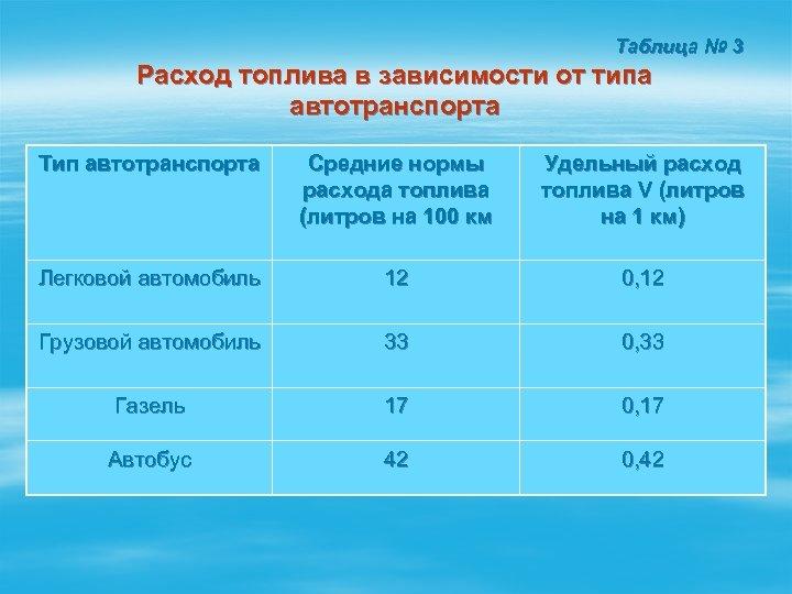 Таблица № 3 Расход топлива в зависимости от типа автотранспорта Тип автотранспорта Средние нормы