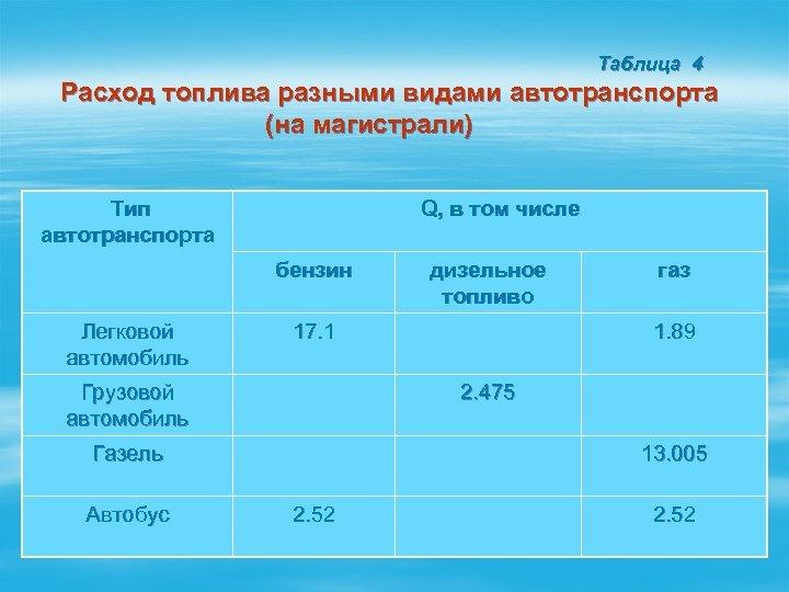 Таблица 4 Расход топлива разными видами автотранспорта (на магистрали) Тип автотранспорта Q, в том