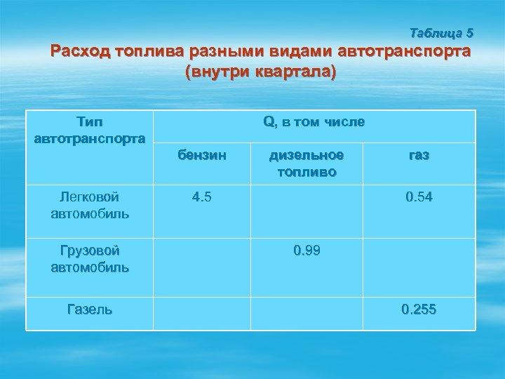 Таблица 5 Расход топлива разными видами автотранспорта (внутри квартала) Тип автотранспорта Легковой автомобиль Грузовой