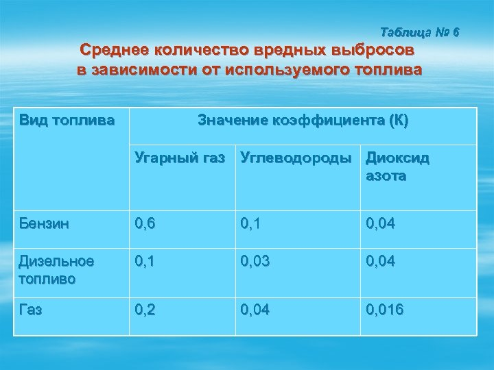 Таблица № 6 Среднее количество вредных выбросов в зависимости от используемого топлива Вид топлива