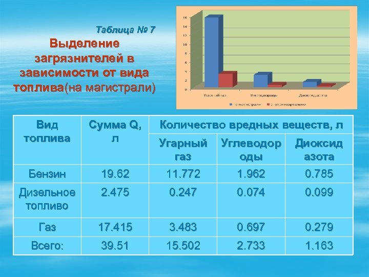 Таблица № 7 Выделение загрязнителей в зависимости от вида топлива(на магистрали) Вид топлива Сумма