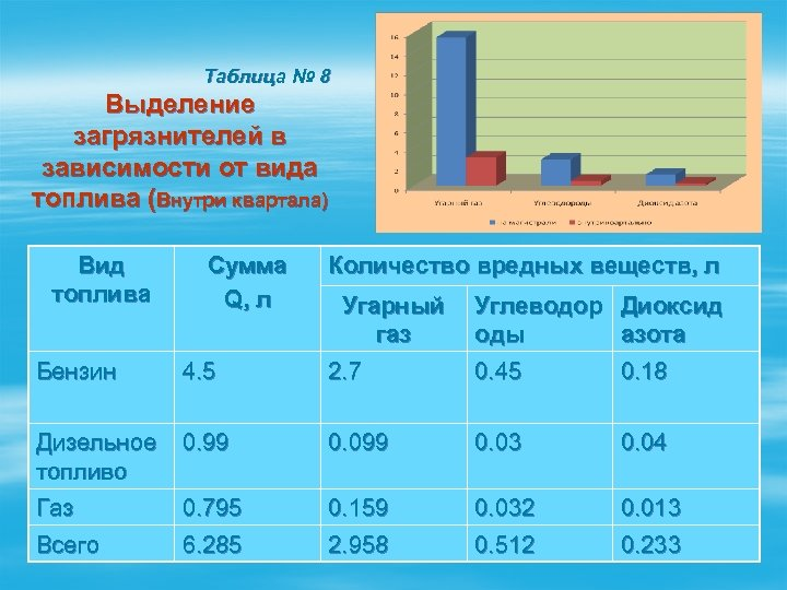 Таблица № 8 Выделение загрязнителей в зависимости от вида топлива (Внутри квартала) Вид топлива