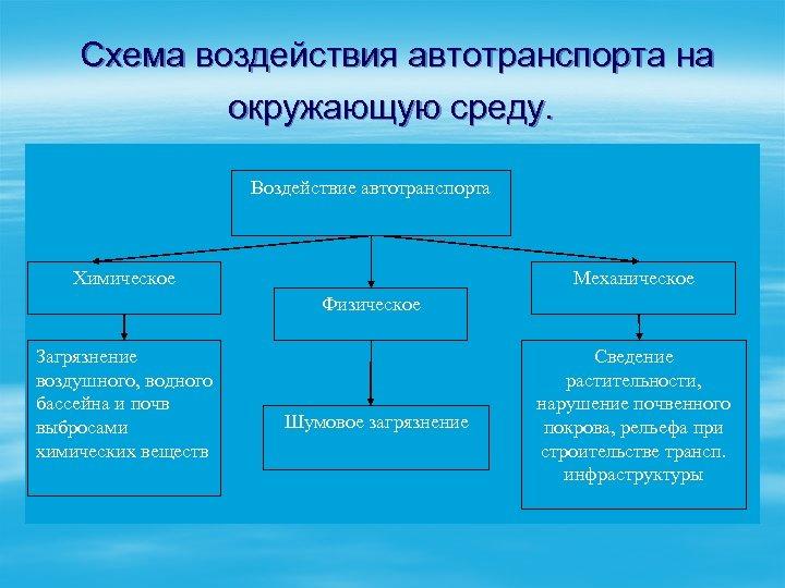 Схема воздействия автотранспорта на окружающую среду. Воздействие автотранспорта Химическое Механическое Физическое Загрязнение воздушного, водного