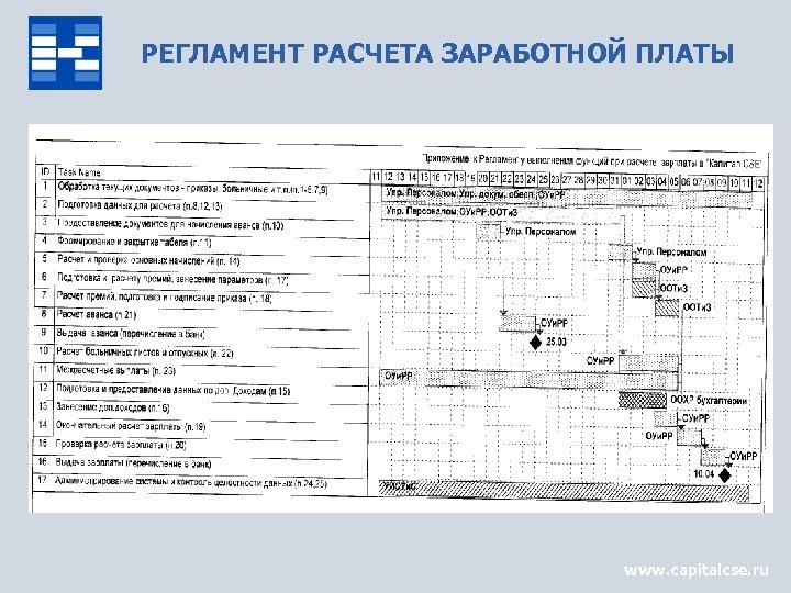 РЕГЛАМЕНТ РАСЧЕТА ЗАРАБОТНОЙ ПЛАТЫ www. capitalcse. ru