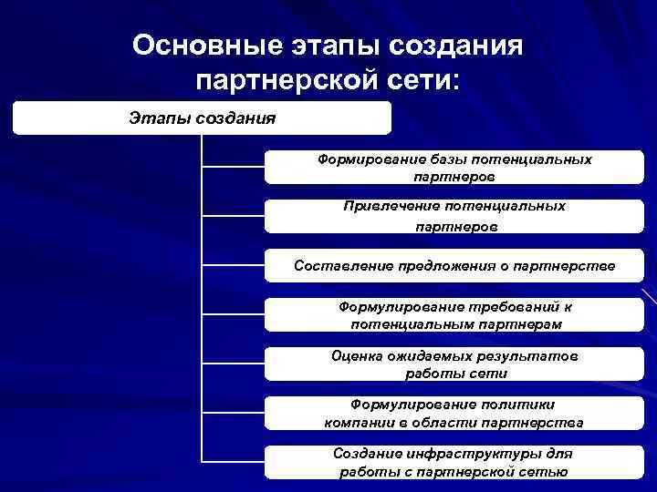 Основные этапы создания партнерской сети: Этапы создания Формирование базы потенциальных партнеров Привлечение потенциальных партнеров