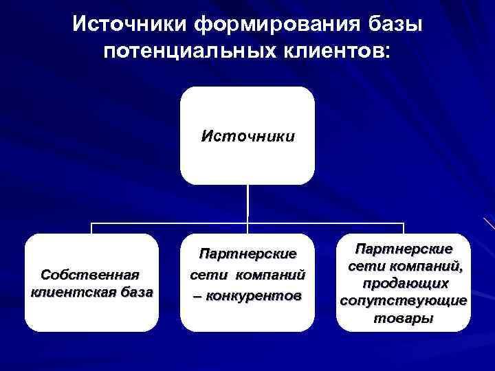 Источники формирования базы потенциальных клиентов: Источники Собственная клиентская база Партнерские сети компаний – конкурентов