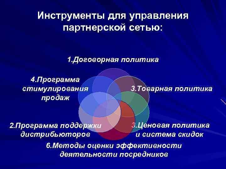 Инструменты для управления партнерской сетью: 1. Договорная политика 4. Программа стимулирования продаж 3. Товарная