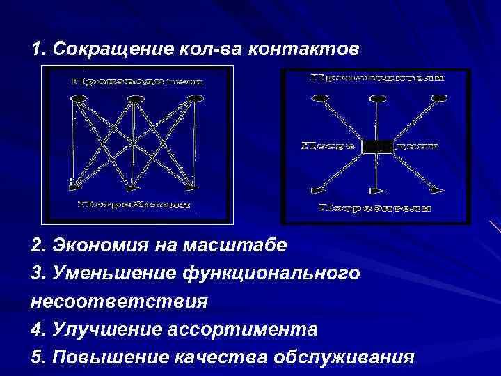 Преимущества косвенных каналов: 1. Сокращение кол-ва контактов 2. Экономия на масштабе 3. Уменьшение функционального