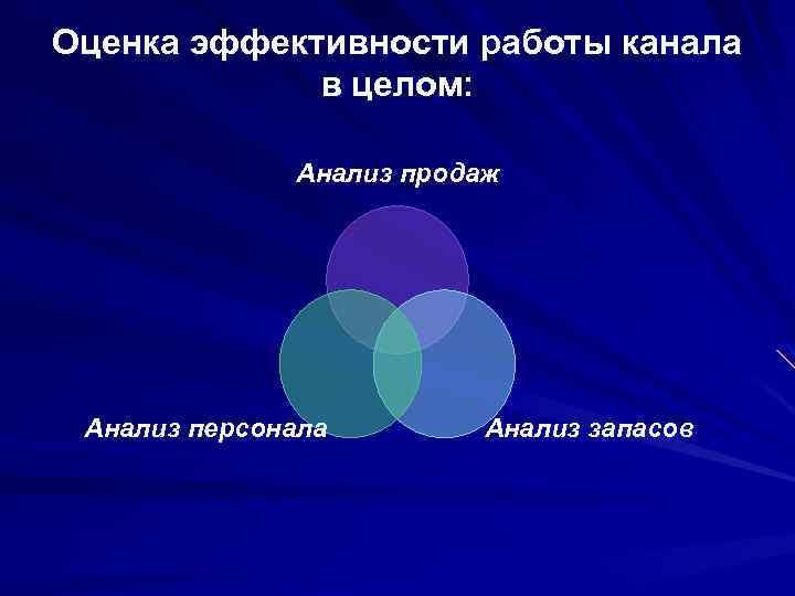 Оценка эффективности работы канала в целом: Анализ продаж Анализ персонала Анализ запасов