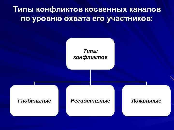 Типы конфликтов косвенных каналов по уровню охвата его участников: Типы конфликтов Глобальные Региональные Локальные