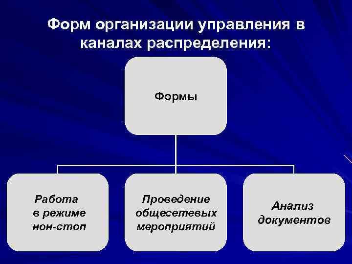 Форм организации управления в каналах распределения: Формы Работа в режиме нон-стоп Проведение общесетевых мероприятий