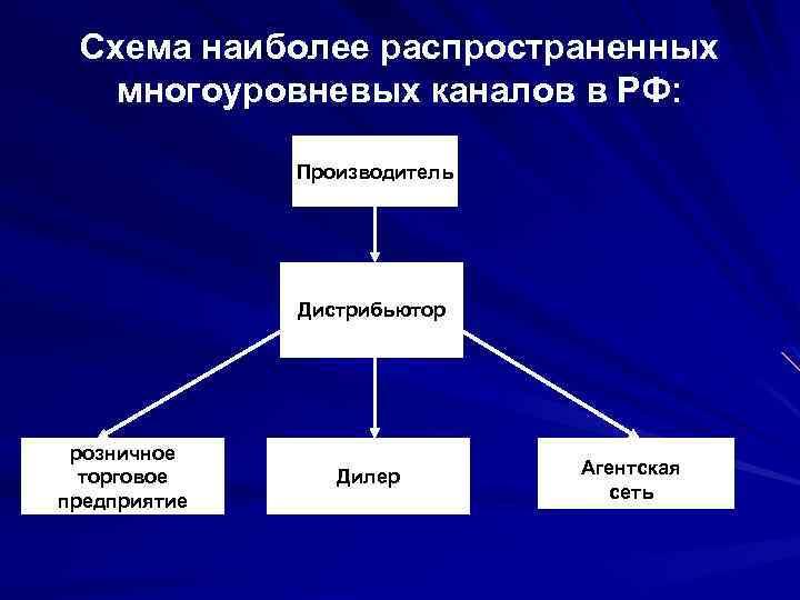 Схема наиболее распространенных многоуровневых каналов в РФ: Производитель Дистрибьютор розничное торговое предприятие Дилер Агентская