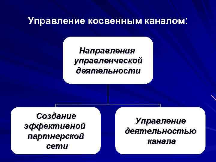 Управление косвенным каналом: Направления управленческой деятельности Создание эффективной партнерской сети Управление деятельностью канала