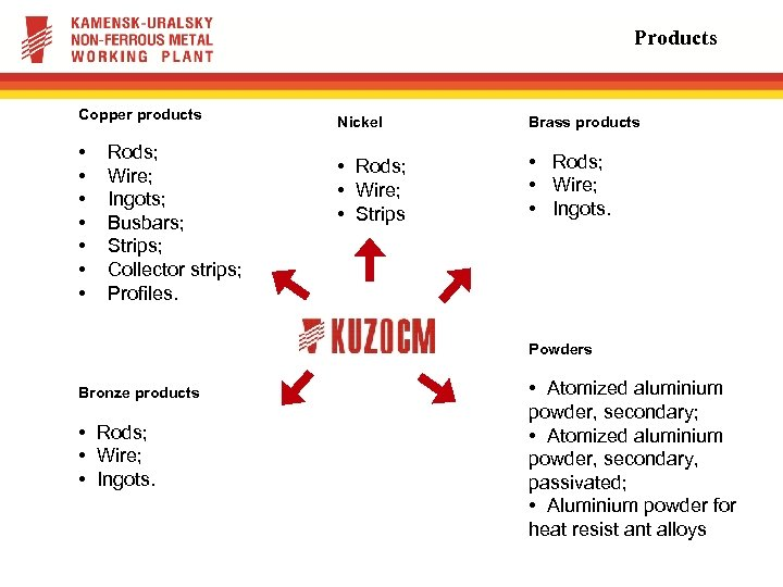 Products Copper products • • Rods; Wire; Ingots; Busbars; Strips; Collector strips; Profiles. Nickel