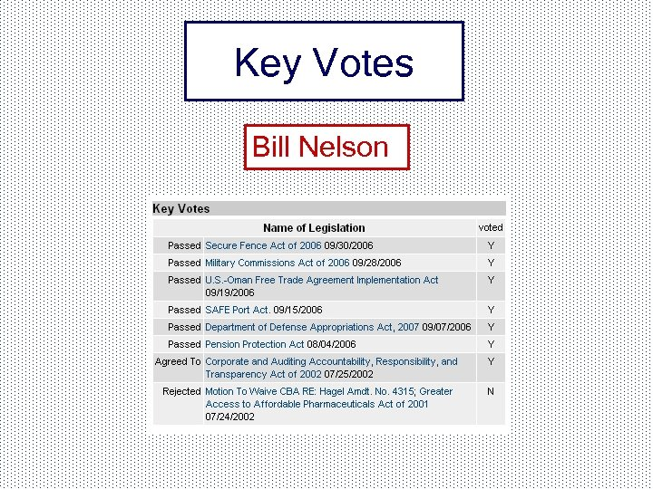 Key Votes Bill Nelson