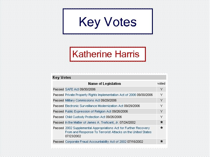 Key Votes Katherine Harris
