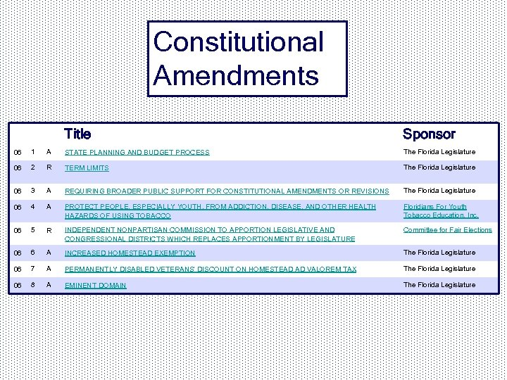 Constitutional Amendments Title Sponsor 06 1 A STATE PLANNING AND BUDGET PROCESS The Florida