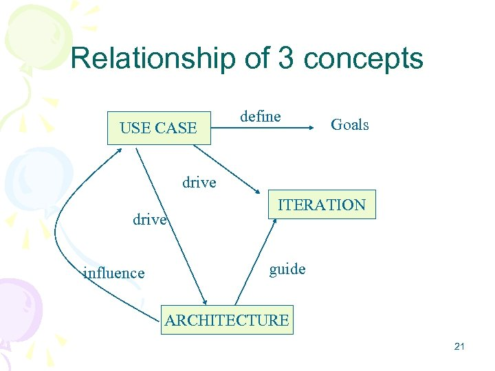 Relationship of 3 concepts USE CASE define Goals drive influence ITERATION guide ARCHITECTURE 21
