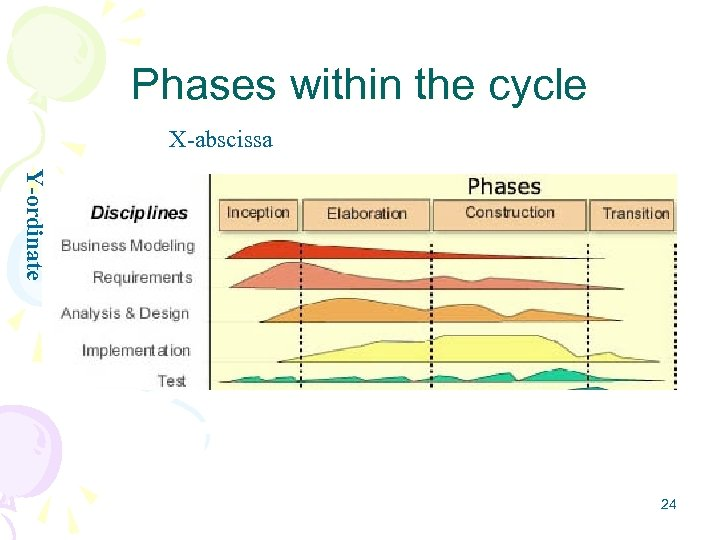 Phases within the cycle X-abscissa Y-ordinate 24