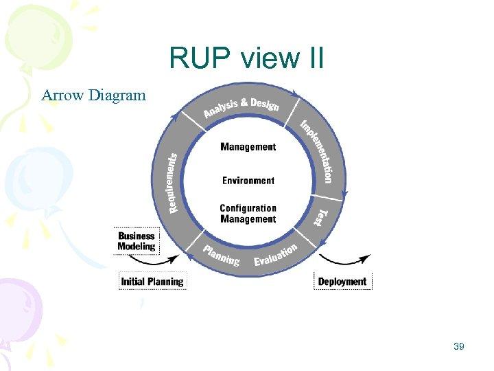 RUP view II Arrow Diagram 39