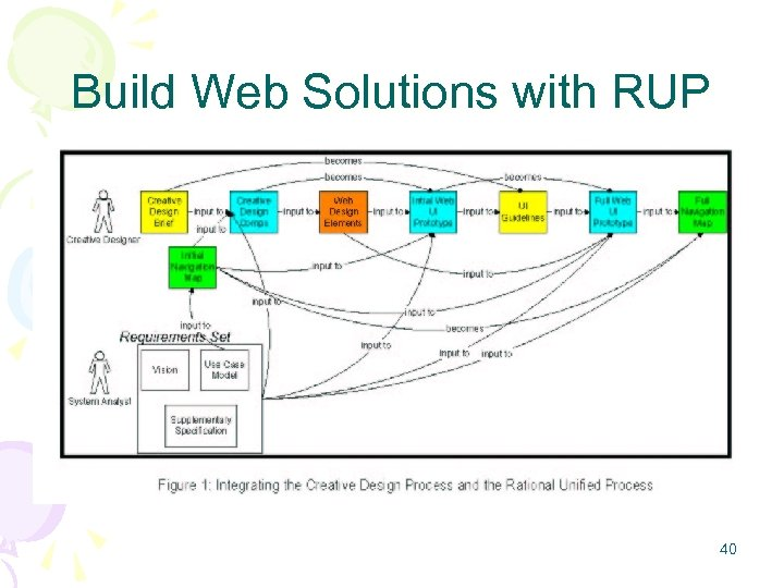 Build Web Solutions with RUP 40