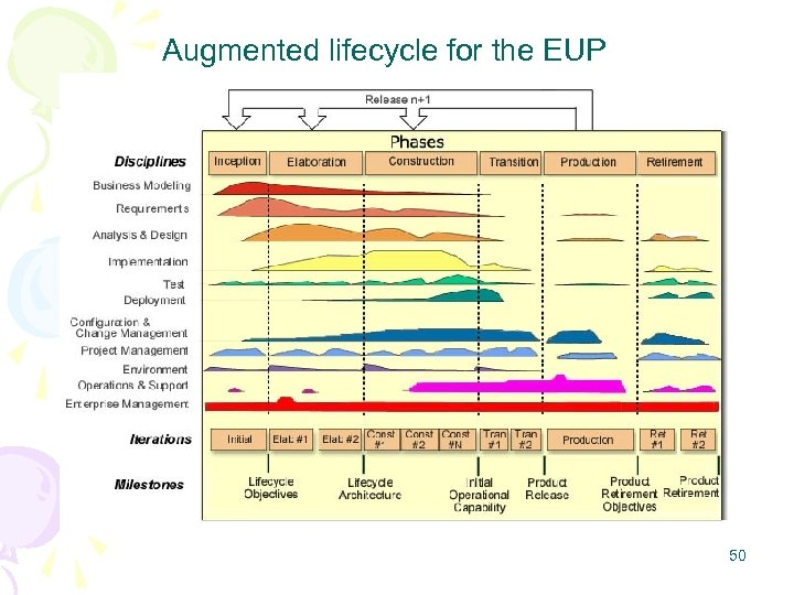 Augmented lifecycle for the EUP 50