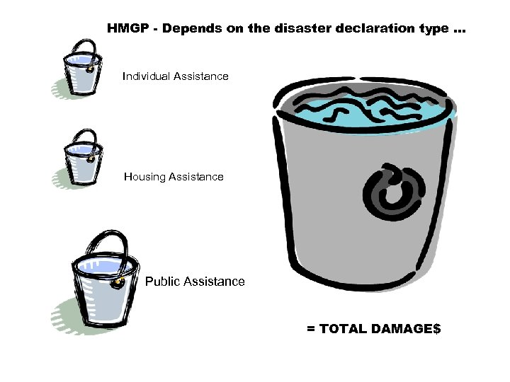 HMGP - Depends on the disaster declaration type … Individual Assistance Housing Assistance Public