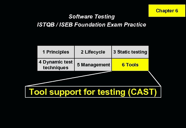Software Testing ISTQB / ISEB Foundation Exam Practice 1 Principles 2 Lifecycle 4 Dynamic