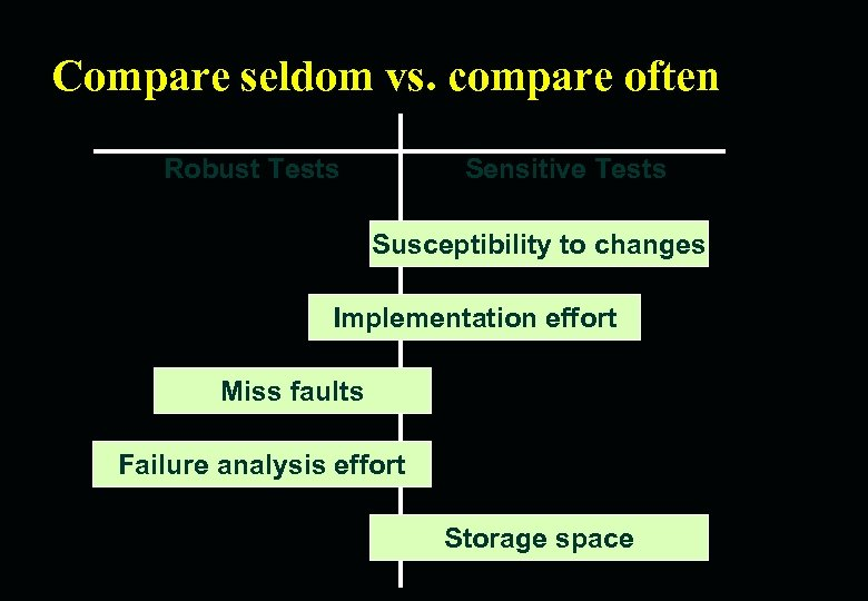 Compare seldom vs. compare often Robust Tests Sensitive Tests Susceptibility to changes Implementation effort