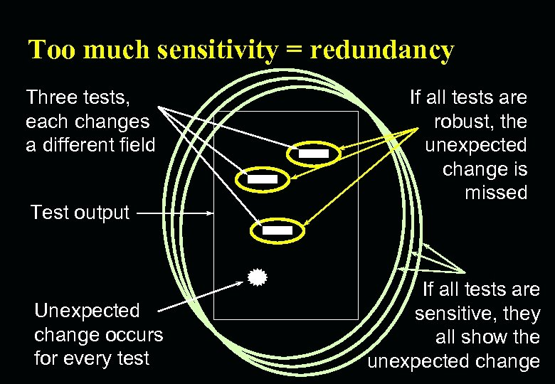 Too much sensitivity = redundancy Three tests, each changes a different field Test output