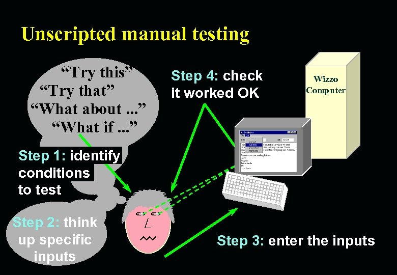 """Unscripted manual testing """"Try this"""" """"Try that"""" """"What about. . . """" """"What if."""