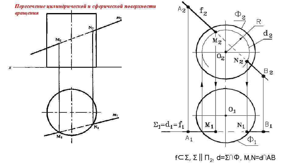 Пересечение цилиндрической и сферической поверхности вращения f⊂Σ, Σ‖П 2, d=Σ⋂Ф, M, N=d⋂AB