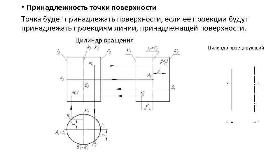 • Принадлежность точки поверхности Точка будет принадлежать поверхности, если ее проекции будут принадлежать
