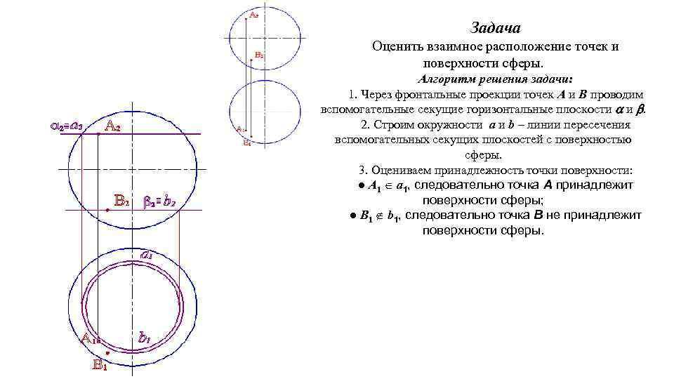 Задача Оценить взаимное расположение точек и поверхности сферы. Алгоритм решения задачи: 1. Через фронтальные