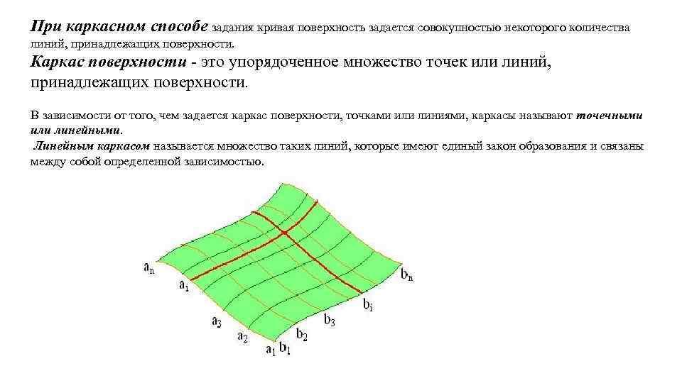 При каркасном способе задания кривая поверхность задается совокупностью некоторого количества линий, принадлежащих поверхности. Каркас
