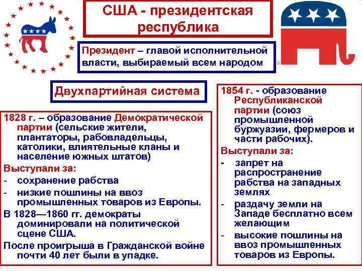 США - президентская республика Президент – главой исполнительной власти, выбираемый всем народом Двухпартийная система