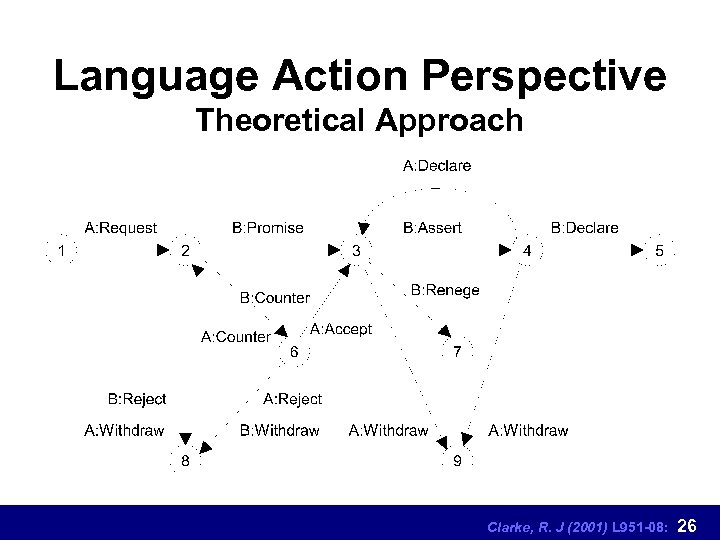 Language Action Perspective Theoretical Approach Clarke, R. J (2001) L 951 -08: 26